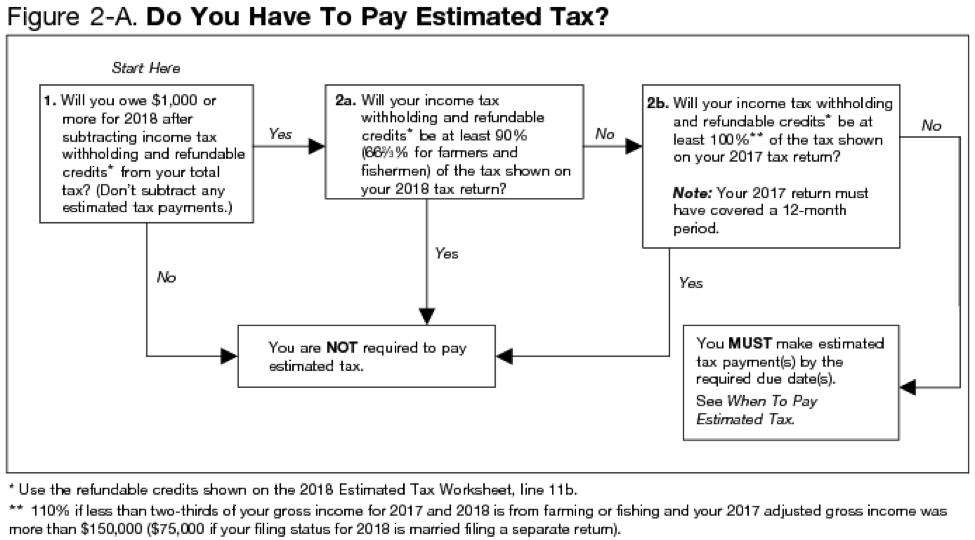 Estimated Tax Flowchart
